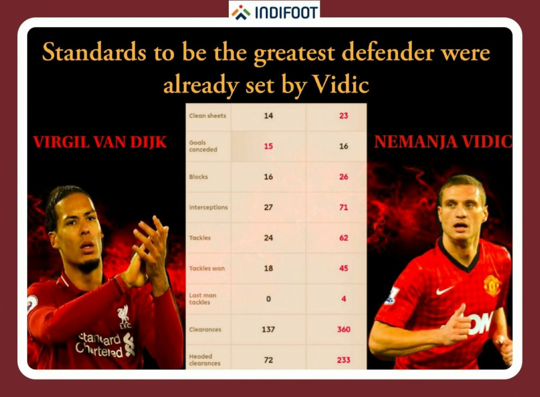 Is Liverpool's Virgil Van Dijk really the greatest defender over one full season?