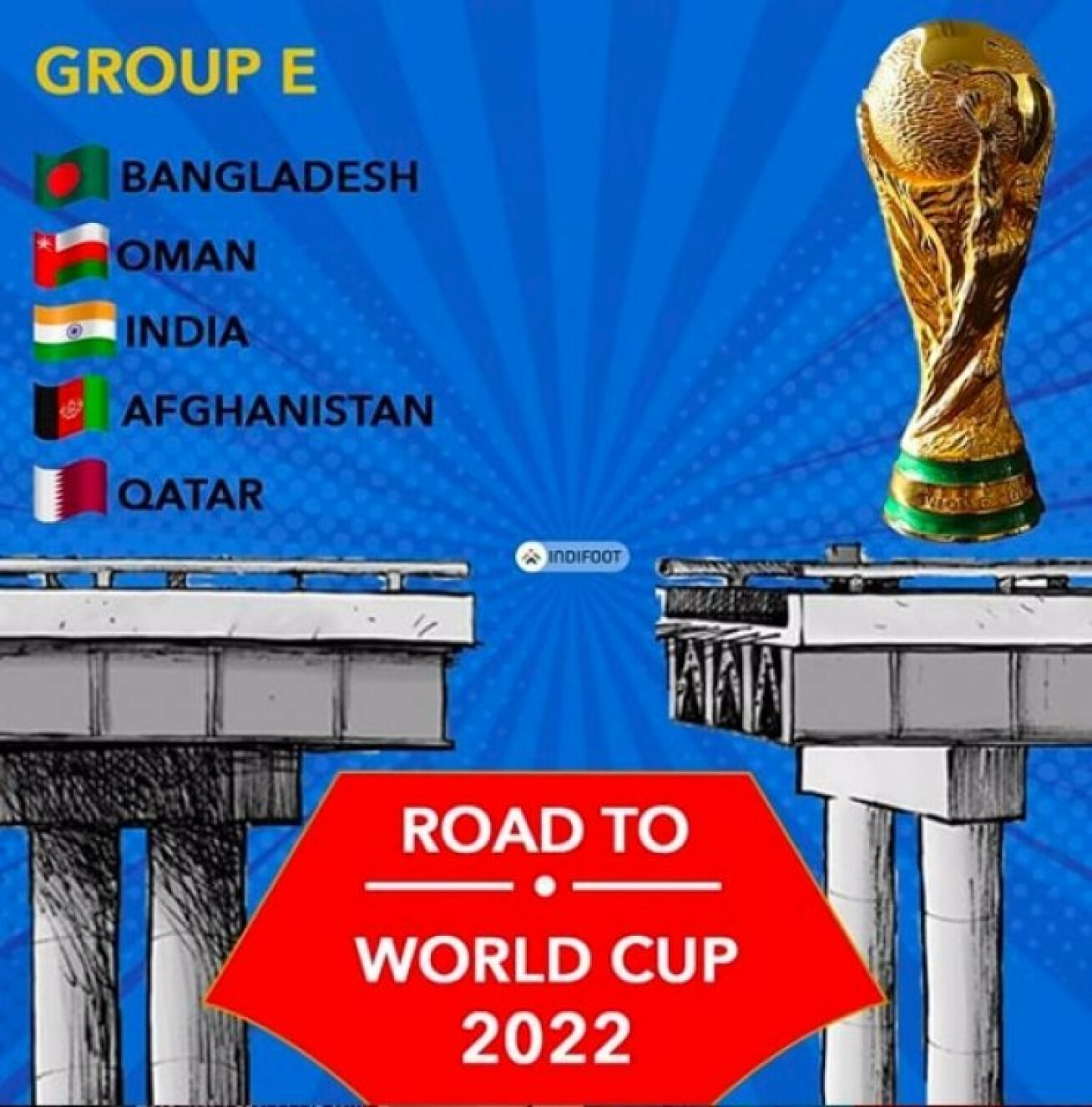 FIFA World Cup Qualifiers: India placed alongside Qatar,Oman among others.